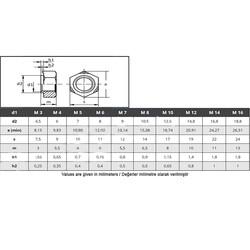 Çetin M5 Din 929 AK (Altı Köşe) Kanyak Somunu Siyah 250 Adet - Thumbnail