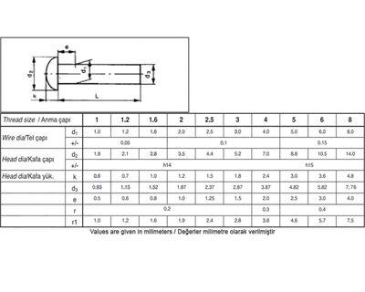 Civtec Din 660 5X40 Bombe Başlı (BB) Perçin Siyah 1 Kg Civtec