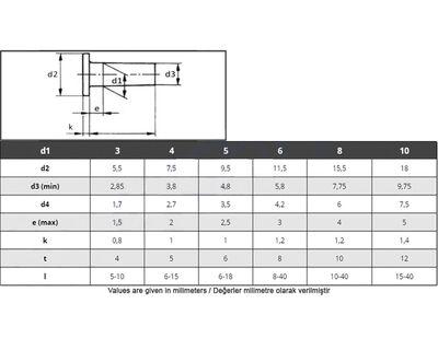 Civtec Din 660 5X8 Düz Başlı DB Perçin Beyaz 1 Kg Civtec