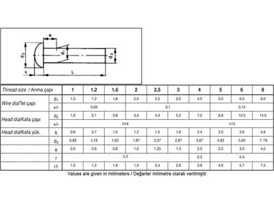 Civtec Din 660 6X8 Bombe Başlı (BB) Perçin Siyah 1 Kg Civtec