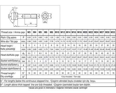 Civtec M12X25 Din 912 A4 Paslanmaz Inox İmbus Cıvata 5 Adet Civtec
