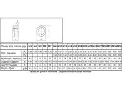 Civtec M16 Din 985 Fiberli Çelik Somun 8Klt Beyaz 30 Adet - Thumbnail
