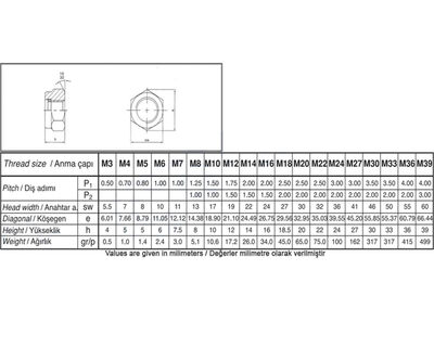 Civtec M16 Din 985 Fiberli Çelik Somun 8Klt Beyaz 30 Adet Civtec